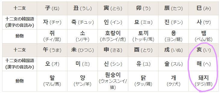 韓国の干支:十二支の表