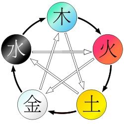 陰陽五行説の表