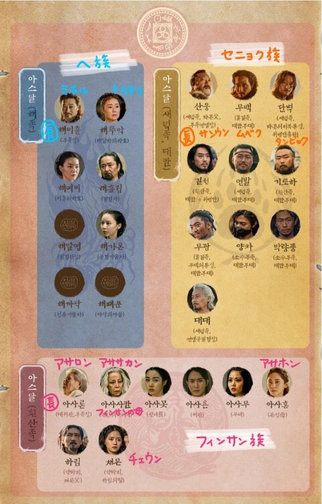 アスダル部族一覧表