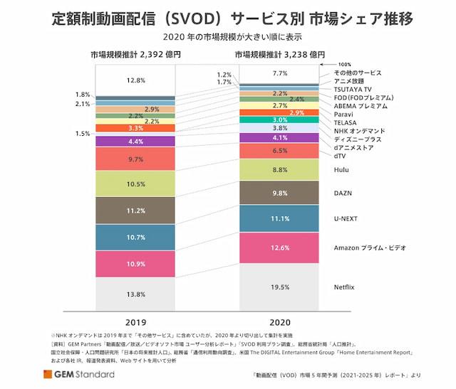 SVOD市場シェア調査結果
