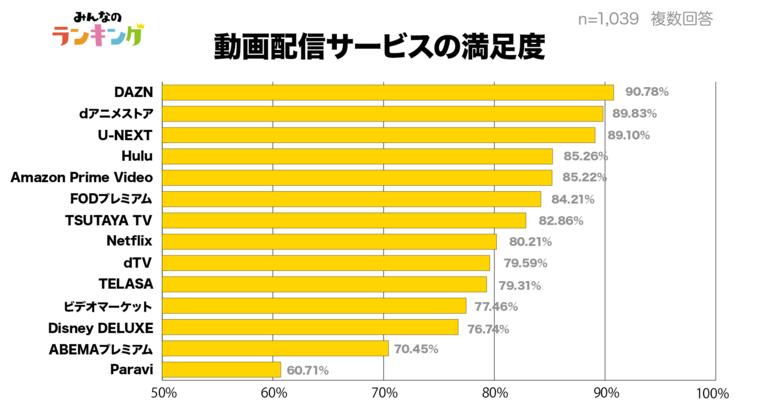 動画配信サービス満足度グラフ